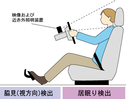 ドライバーモニター 視線追跡 いねむり検知