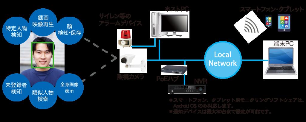 顔認証 face tracker システム構成