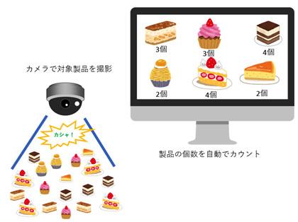 ディープラーニング AI技術 映像から複数の商品製品の種類や個数をカウント
