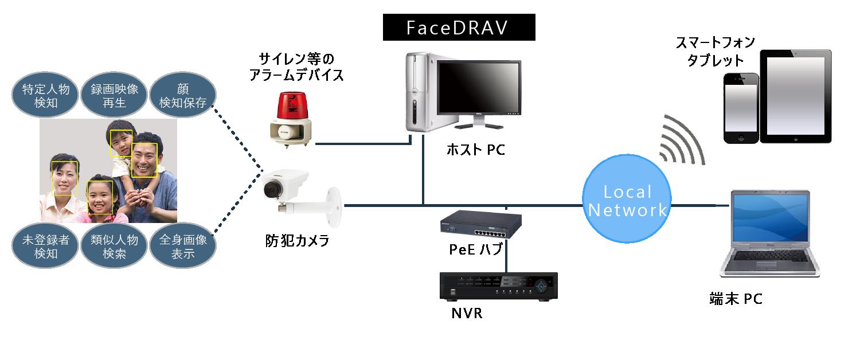 顔認証 システム構成 ギトウシステムズ