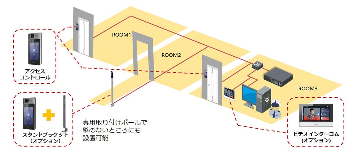 体温測定顔認証 複数のゲートを一元管理